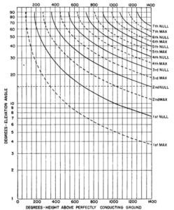Rys. 2. Minima i maksima charakterystyki promieniowania dipola poziomego w elewacji w zależności od wysokości nad gruntem.
