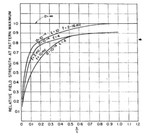 Rys. 3. Wpływ przewodności gruntu na maksimum promieniowania poziomego dipola.