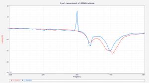 Test anteny GP: niebieski – NanoVNA, czerwony - N9952A