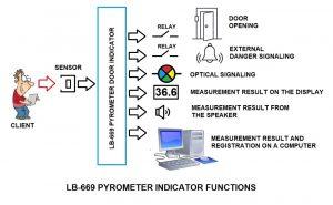Non-contact body temperature measurement - COVID prophylaxis
