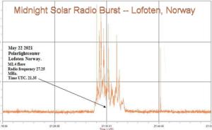 To wydarzenie było tak intensywne, że operatorzy radiowi w Arktyce usłyszeli je o północy.